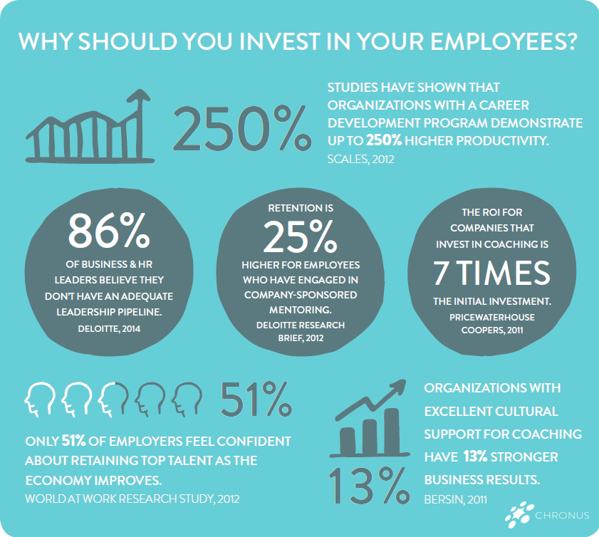 Employee Information Infographic