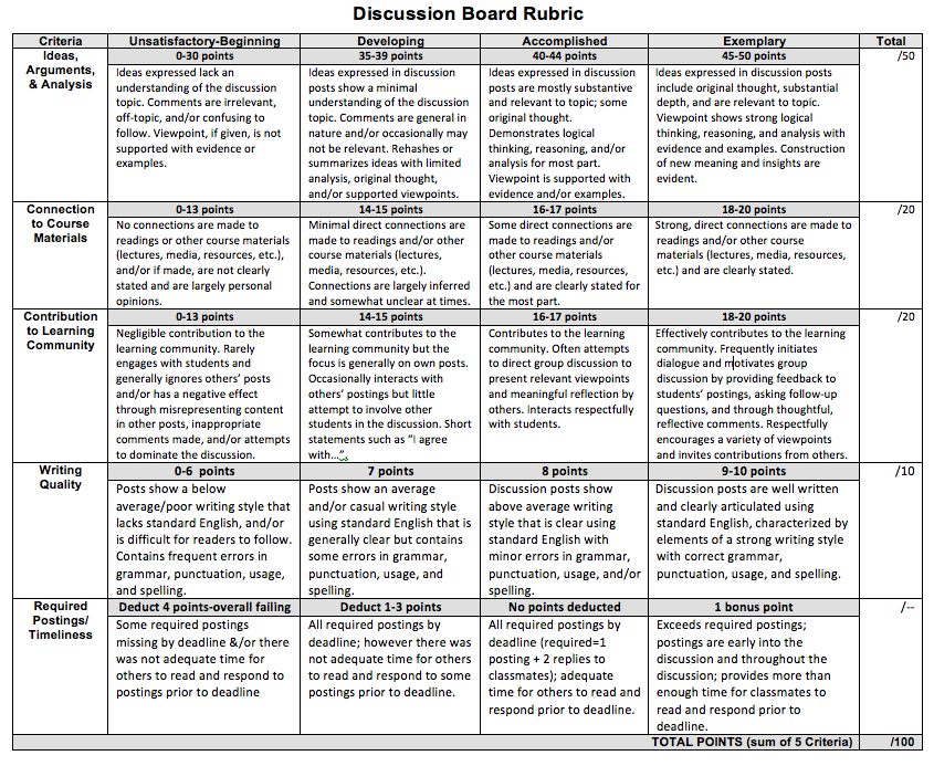 6-point essay rubric The k-2 rubric supports teachers and students as they are starting to write, creating classroom writing processes, building a common vocabulary, and establishing a vision for good writing the 3-12 rubric is often used in late second or third grades and into higher grade levels.