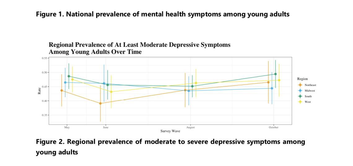 Nearly half of Americans ages 18-24 describe at least moderate symptoms of depression